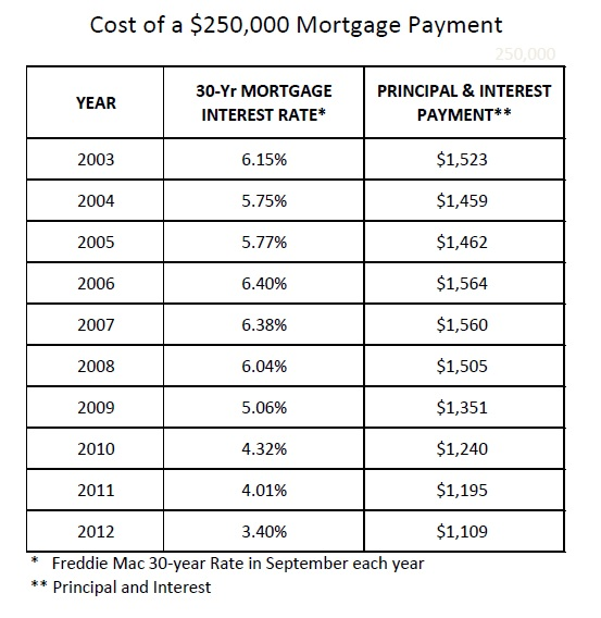 Cost of $250,000 Mortgage Payment
