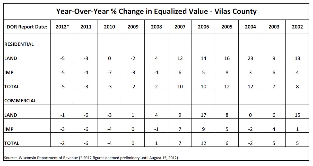 Vilas County Equalized Value Report, by WI Dept of Revenue, August 2012