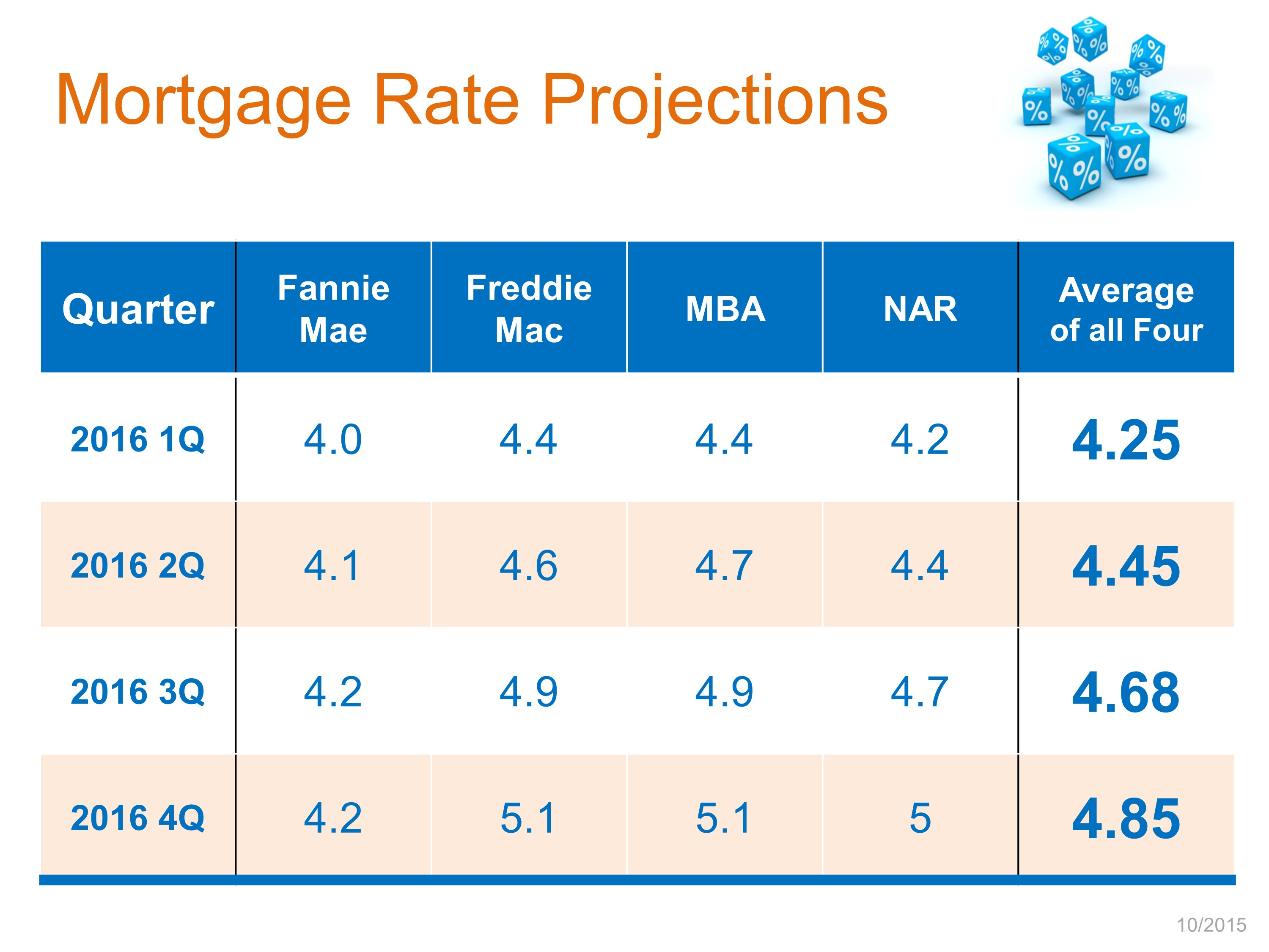 Mortgage Interest Rate Projections Oct 2015
