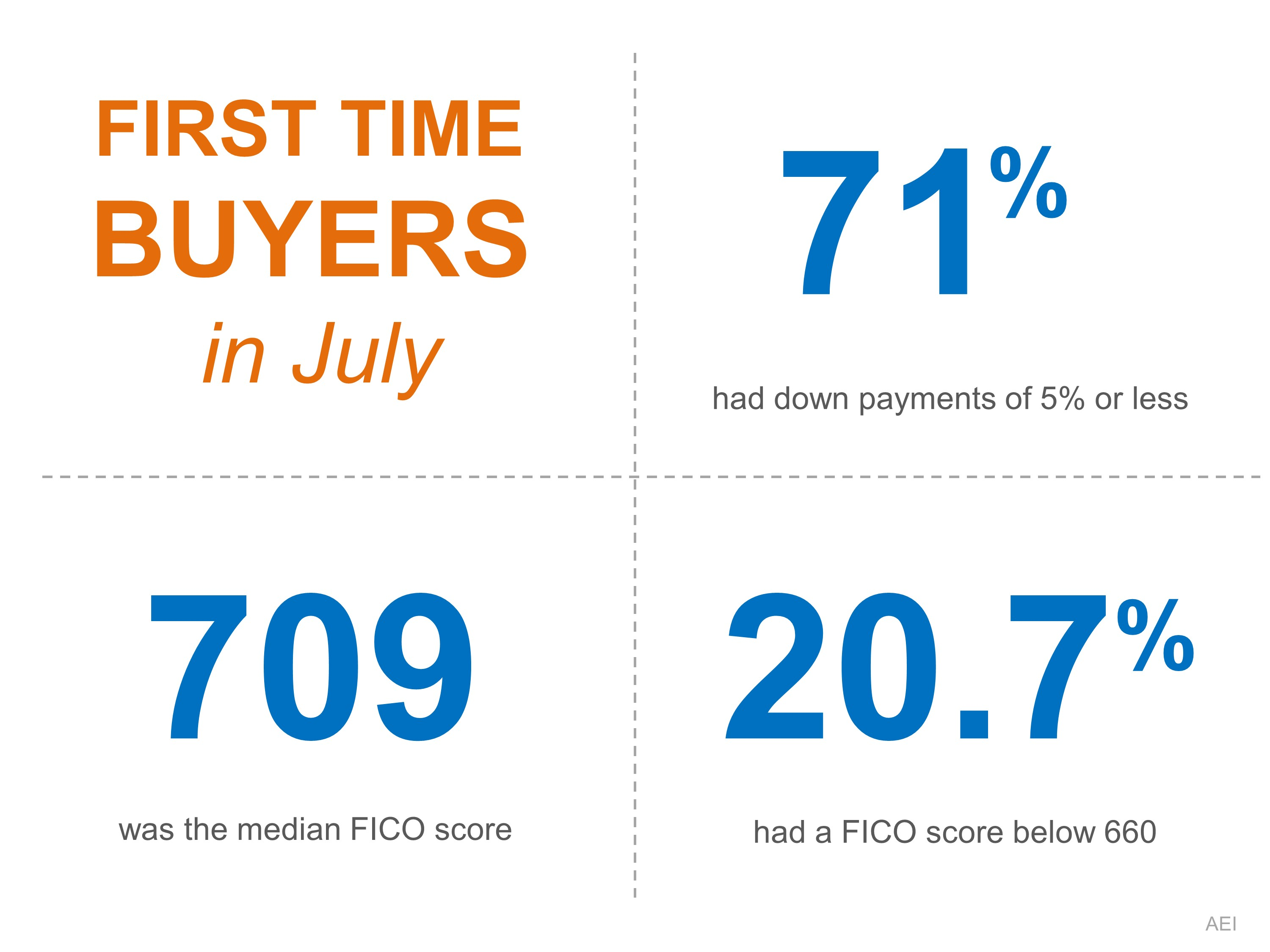 first time home buyer statistics