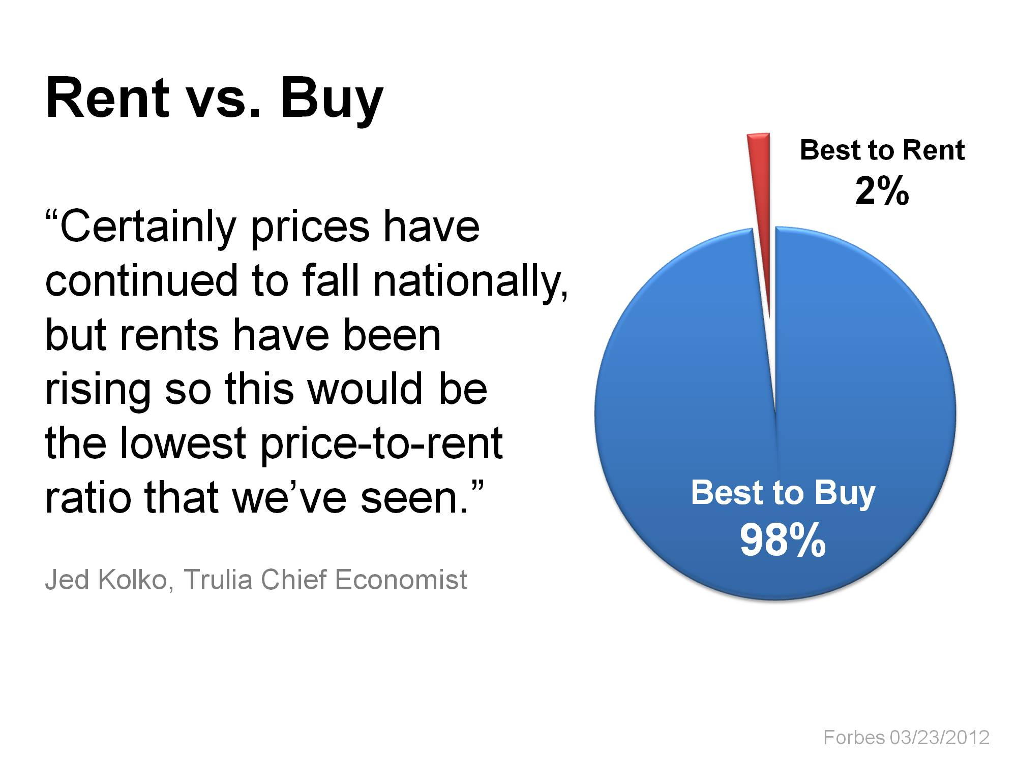 98% say now is time to buy!
