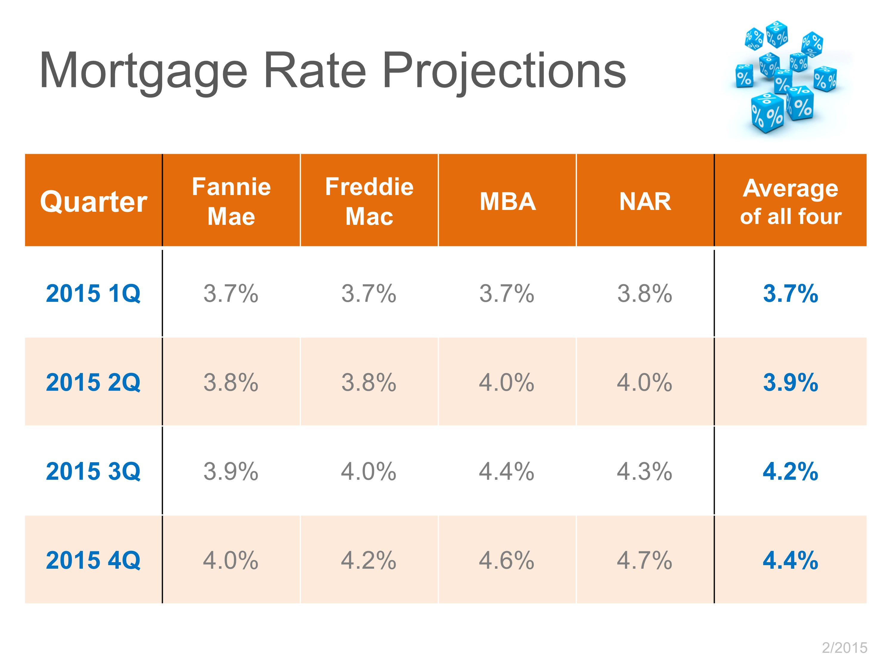 Mortgage Interest Forecast March 2015