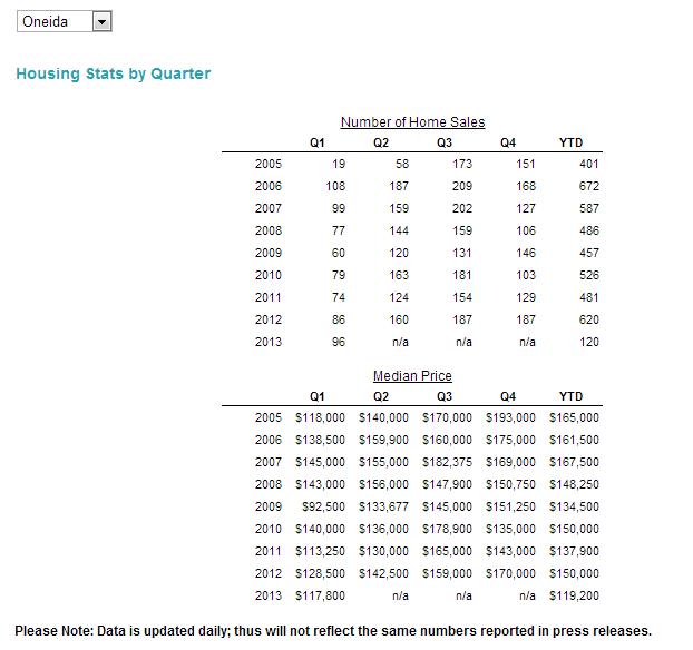 Oneida County Housing Sales Statistics, 2013 - 1st Qtr