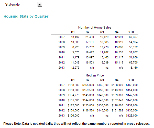 WI State Housing Sales Statistics - 1Q - 2013