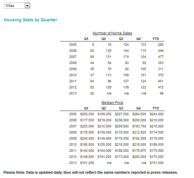 Vilas County WI housing statistics 2013 1Qtr
