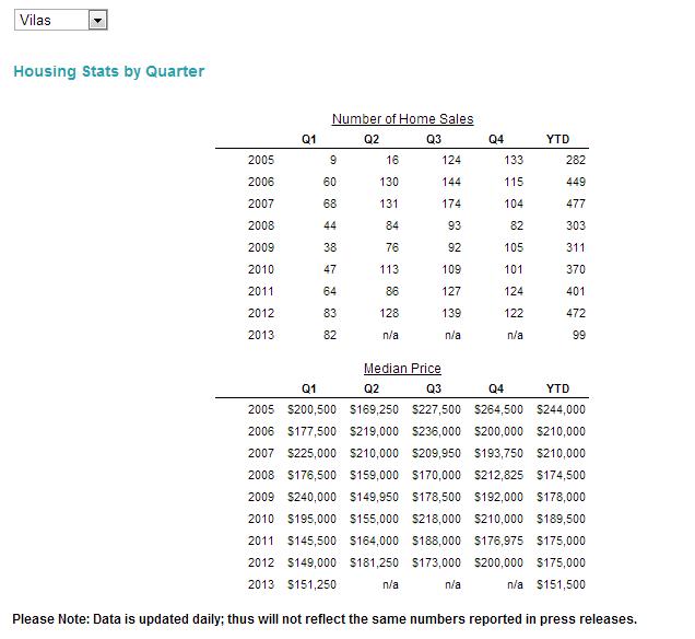 Vilas County WI housing statistics 2013 1Qtr