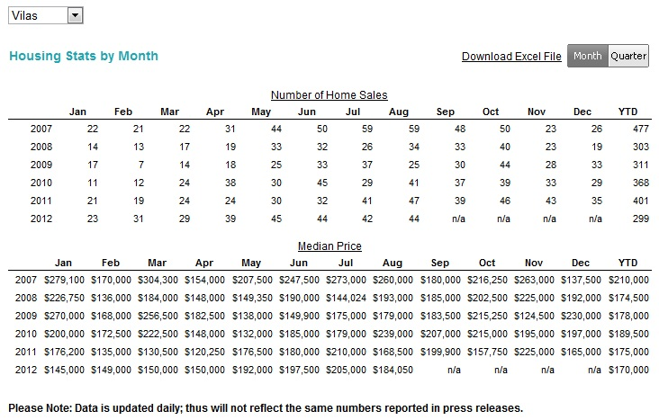 Vilas County Housing Sales Statistics - August 2012