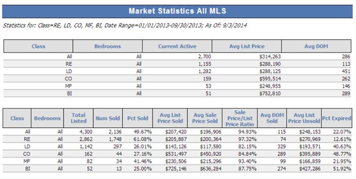 MLS statistics