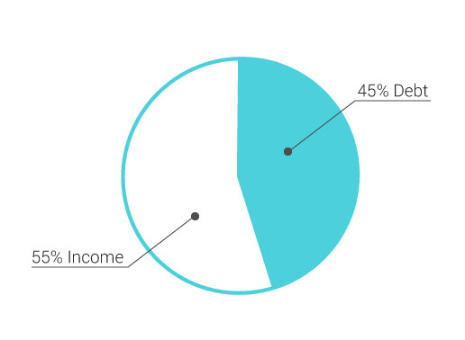 Your Debt-to-Income Ratio: What It is and Why It Matters