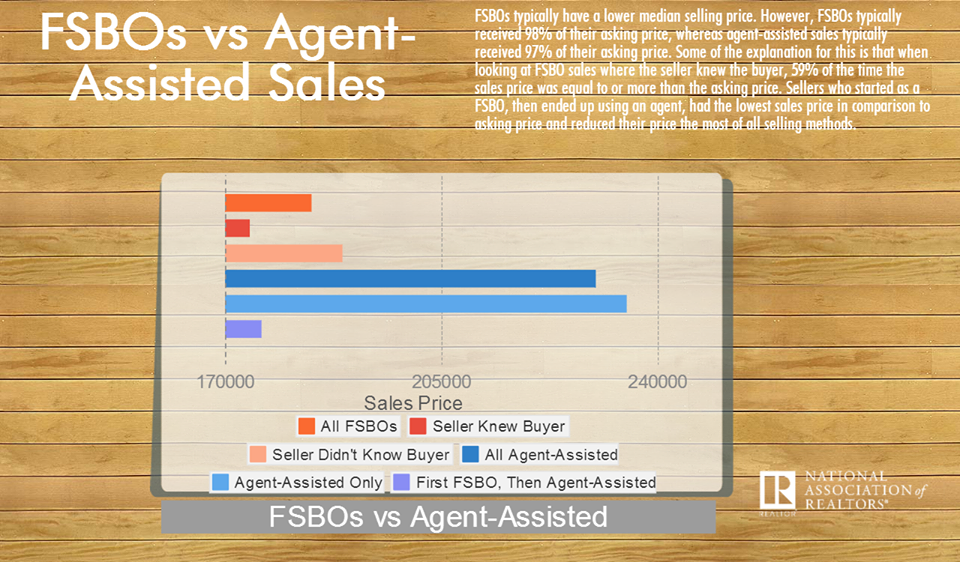 infographic FSBO vs Agent Sales