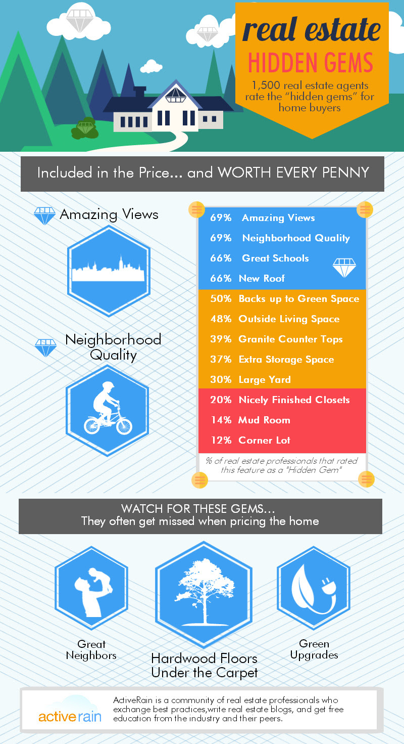 colorful real estate infographic