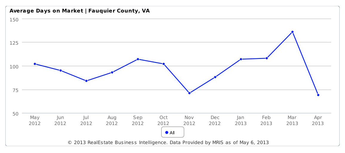fauquier county average days on market