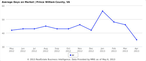 prince william county average days on market