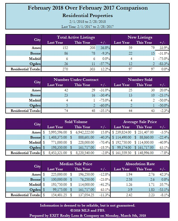 February 2018 Market Numbers
