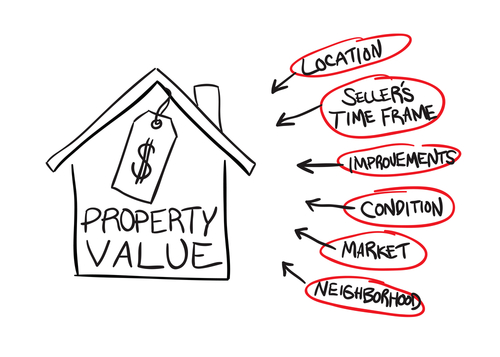 Assessed Property Value