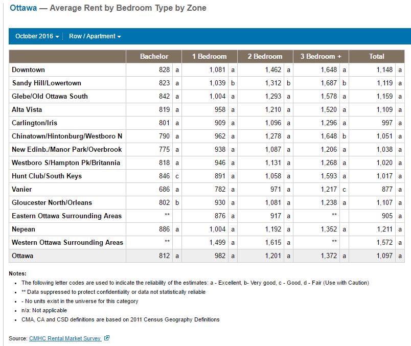 Average Rents in Ottawa by Neighbourhood