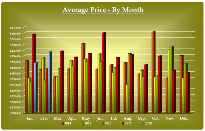 average condo prices by month ottawa