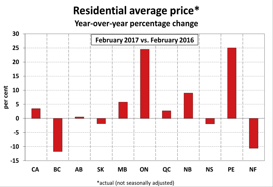 Average Home Price in Canada Crosses the $500,000 Mark
