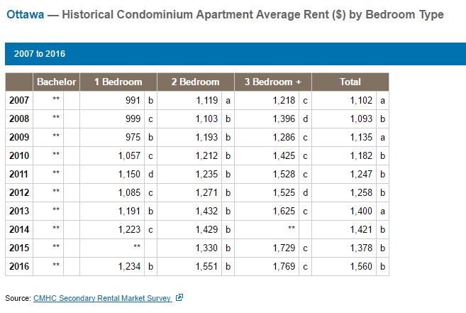 historical average rent condominium ottawa