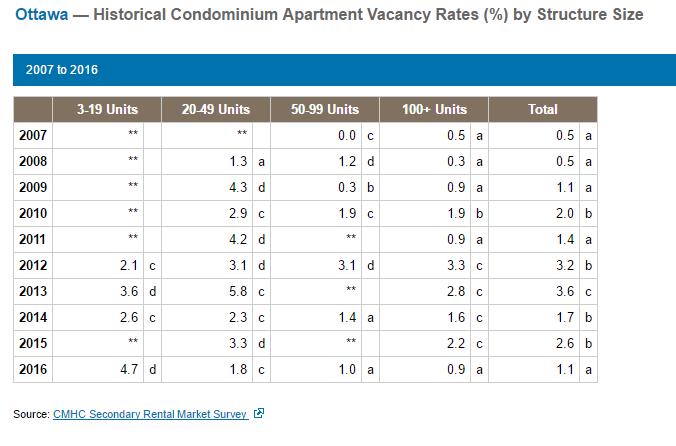 Ottawa Condominium Apartment Rentals Vacancy Rates