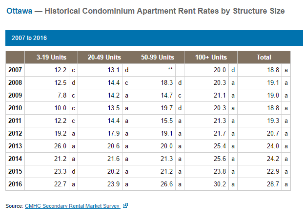 Percentage of Condominiums Units used for Rental