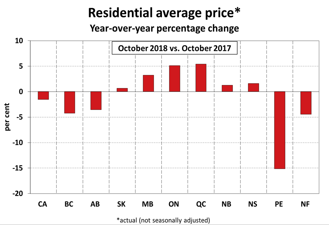 average price increase across canada
