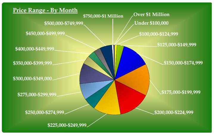 price range by month ottawa condos