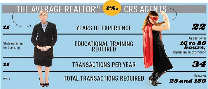 Why work with a Council of Residential Specialist (CRS)...