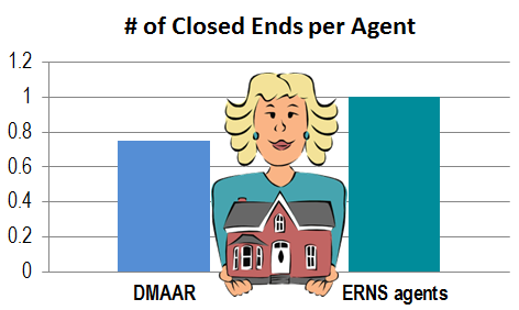 DMAAR vs ERNS #closed ends MAY2017