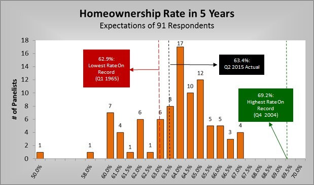 Homeownership Rate in 5 Years