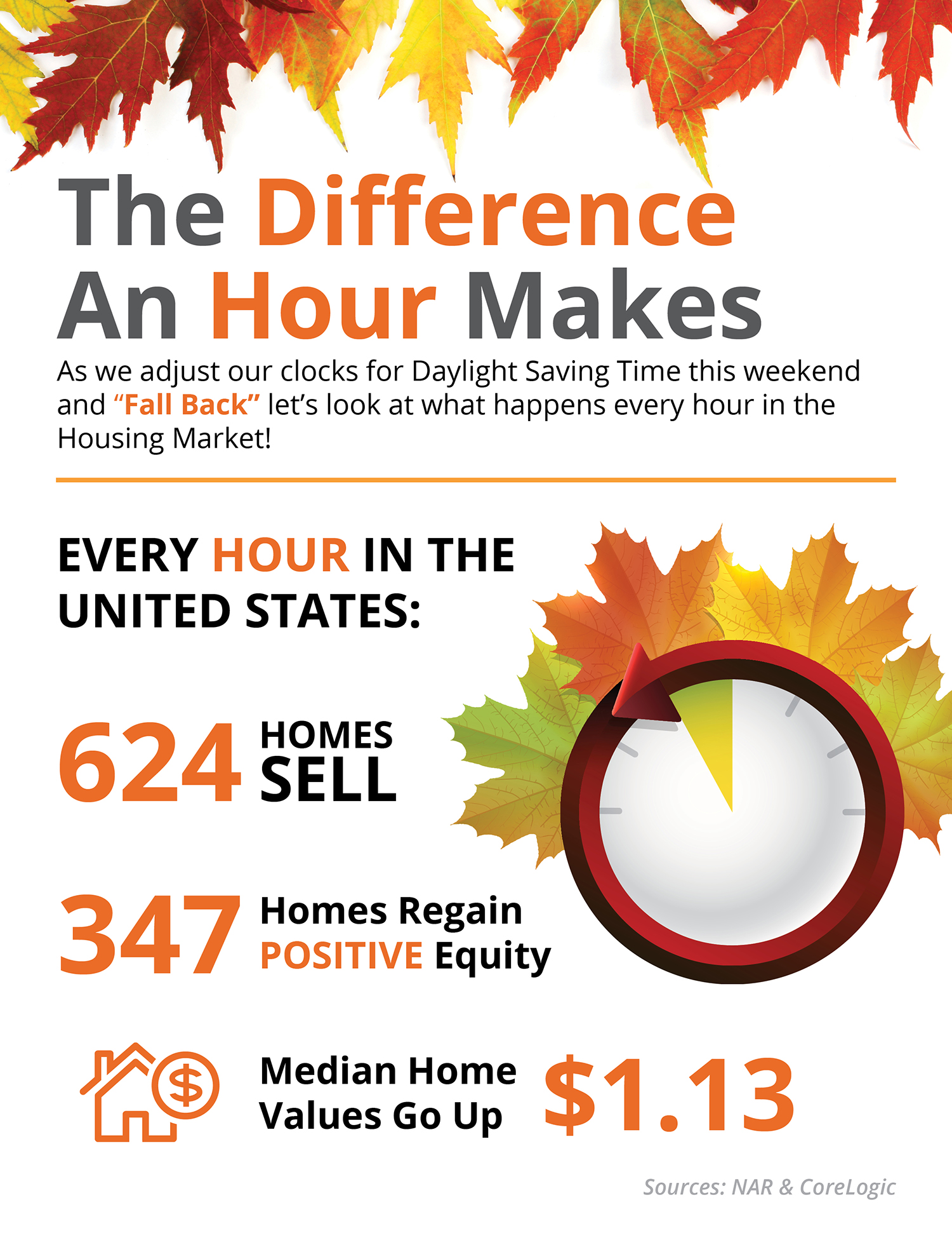 Look What Happens Every Hour in the Housing Market!