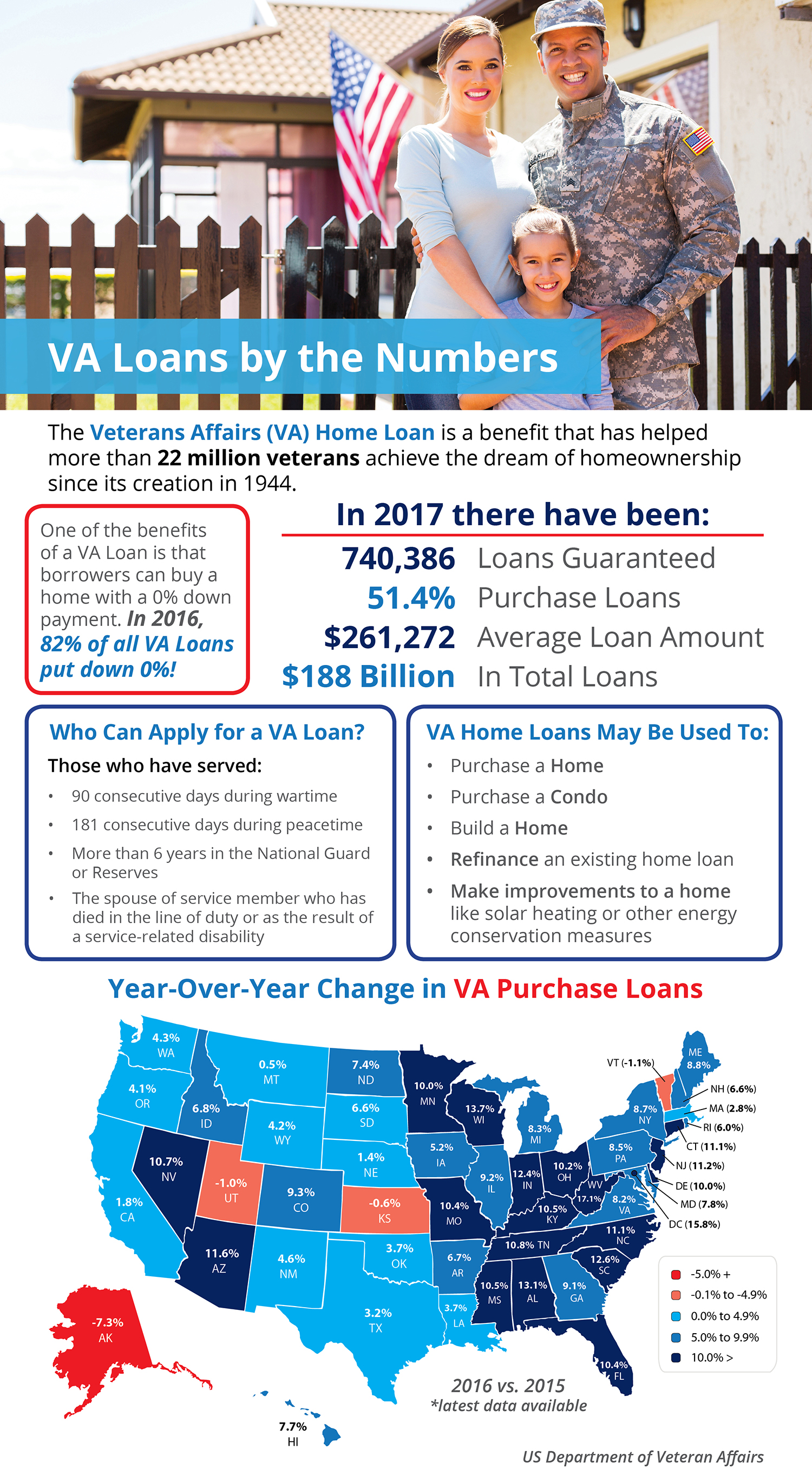 VA Loans are One of the Greatest Benefits Our Country Provides for Veterans