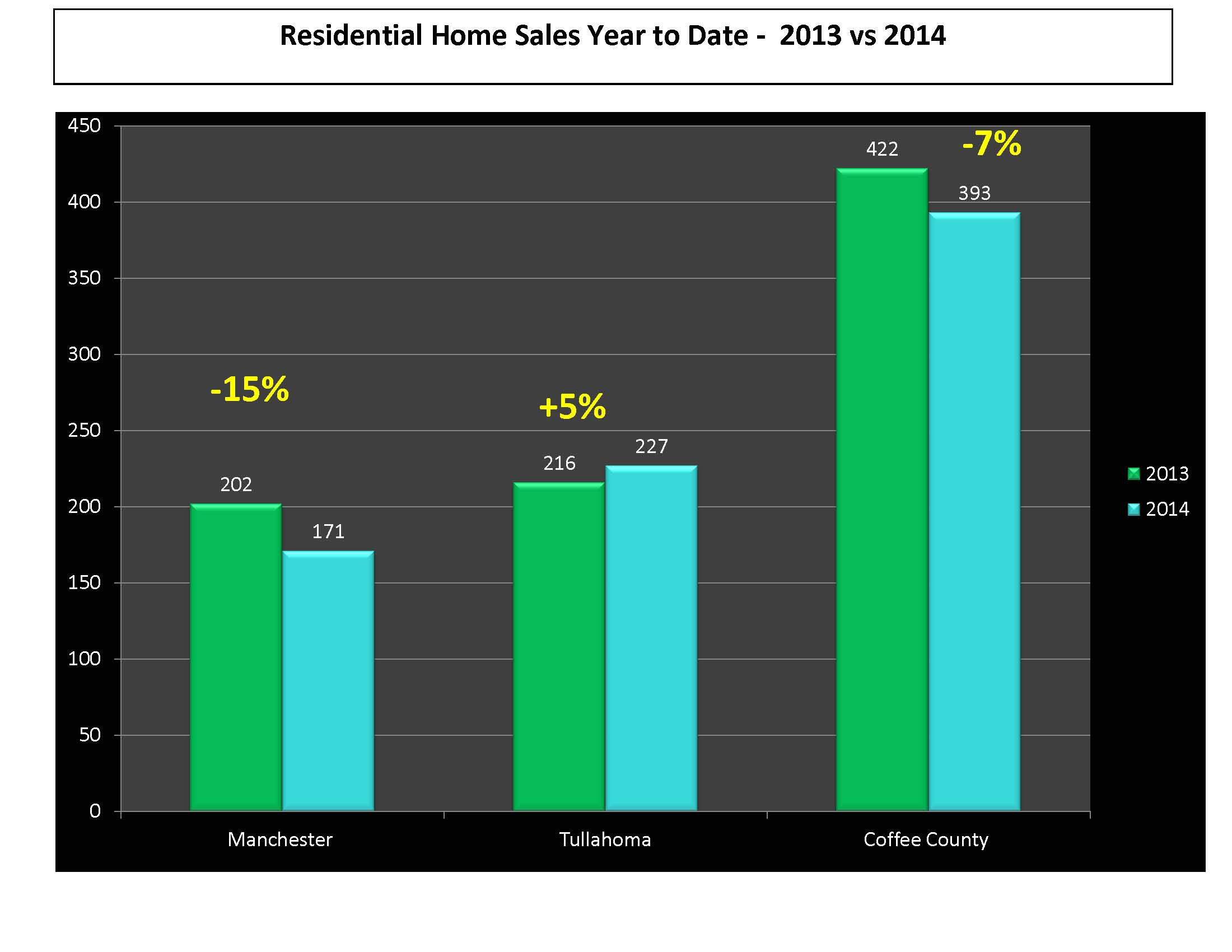August 2014 Real Estate Market Update for Tullahoma Manchester Coffee County TN