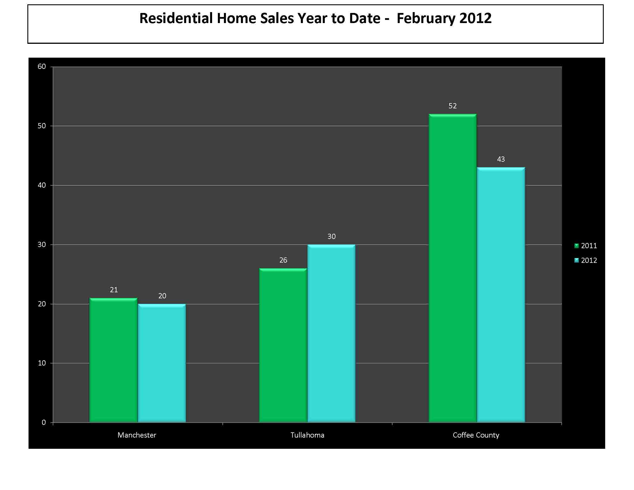 February 2012 Real Estate Market Update Manchester TN Tullahoma TN Coffee County TN