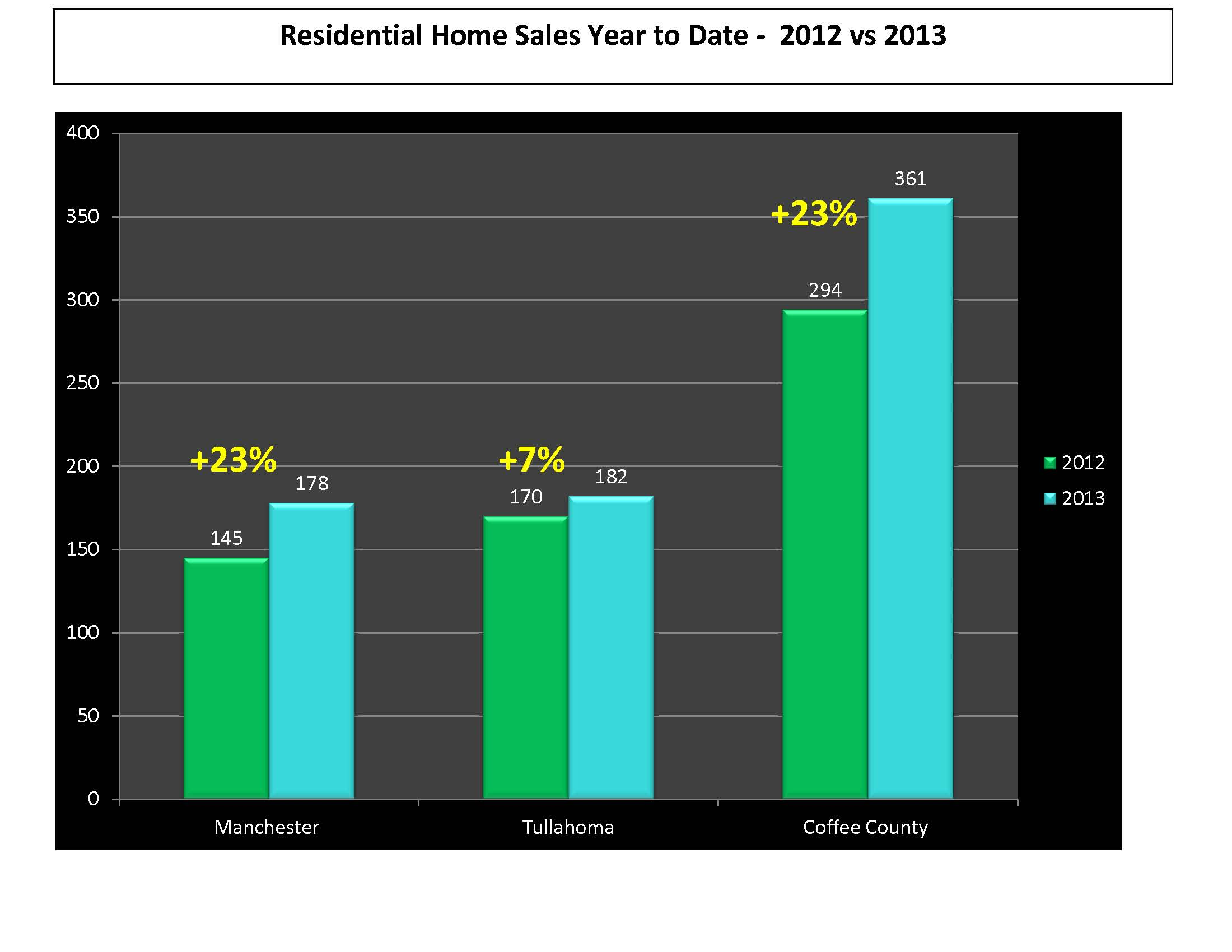 July 2013 Coffee County TN real estate update manchester tullahoma