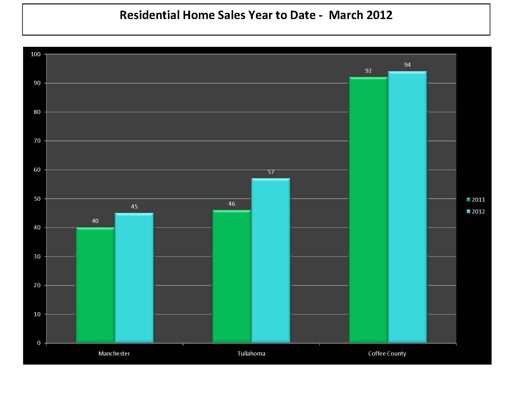 March 2012 Real Estate Market Update Manchester TN Tullahoma TN Coffee County TN
