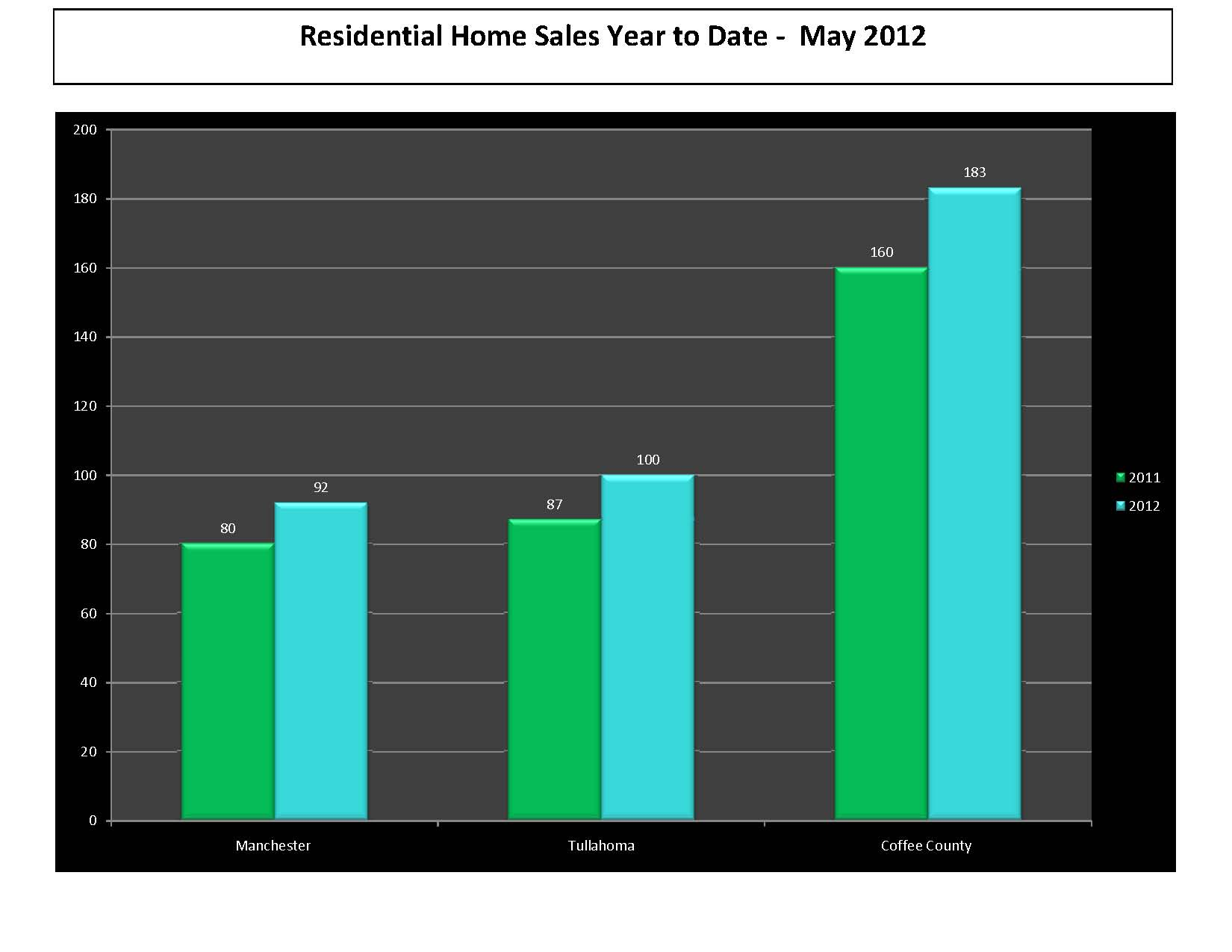 May 2012 Real Estate Market Update Manchester Tullahoma Coffee County