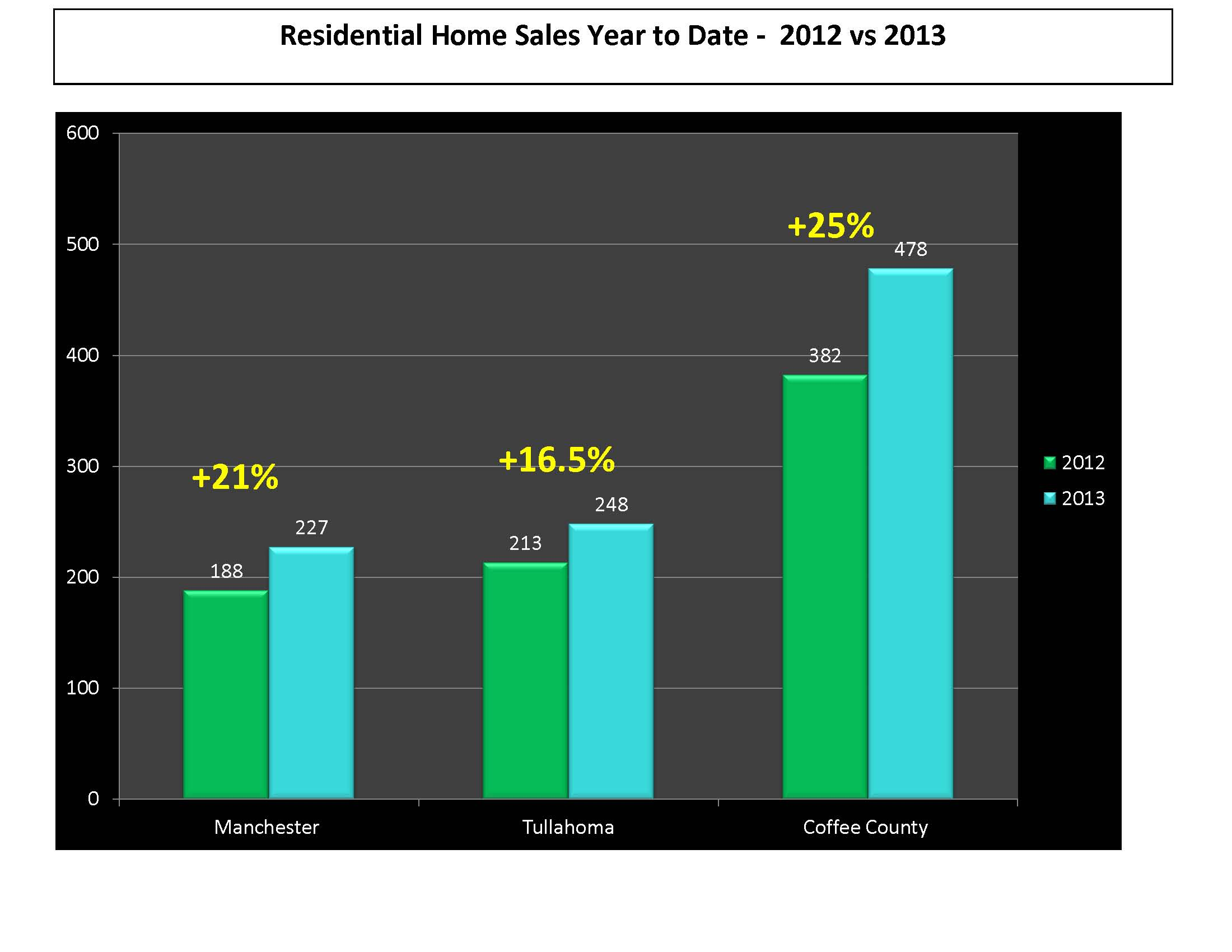 2013 Real Estate update Manchester Tullahoma Coffee County TN