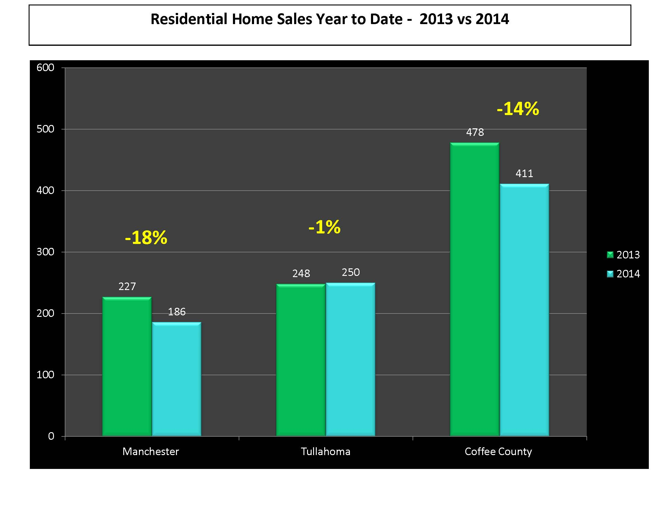 September 2014 Real Estate Market Update in Tullahoma Manchester Coffee County TN