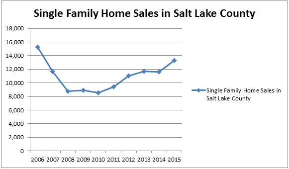 Salt Lake Couty Home Sales by year