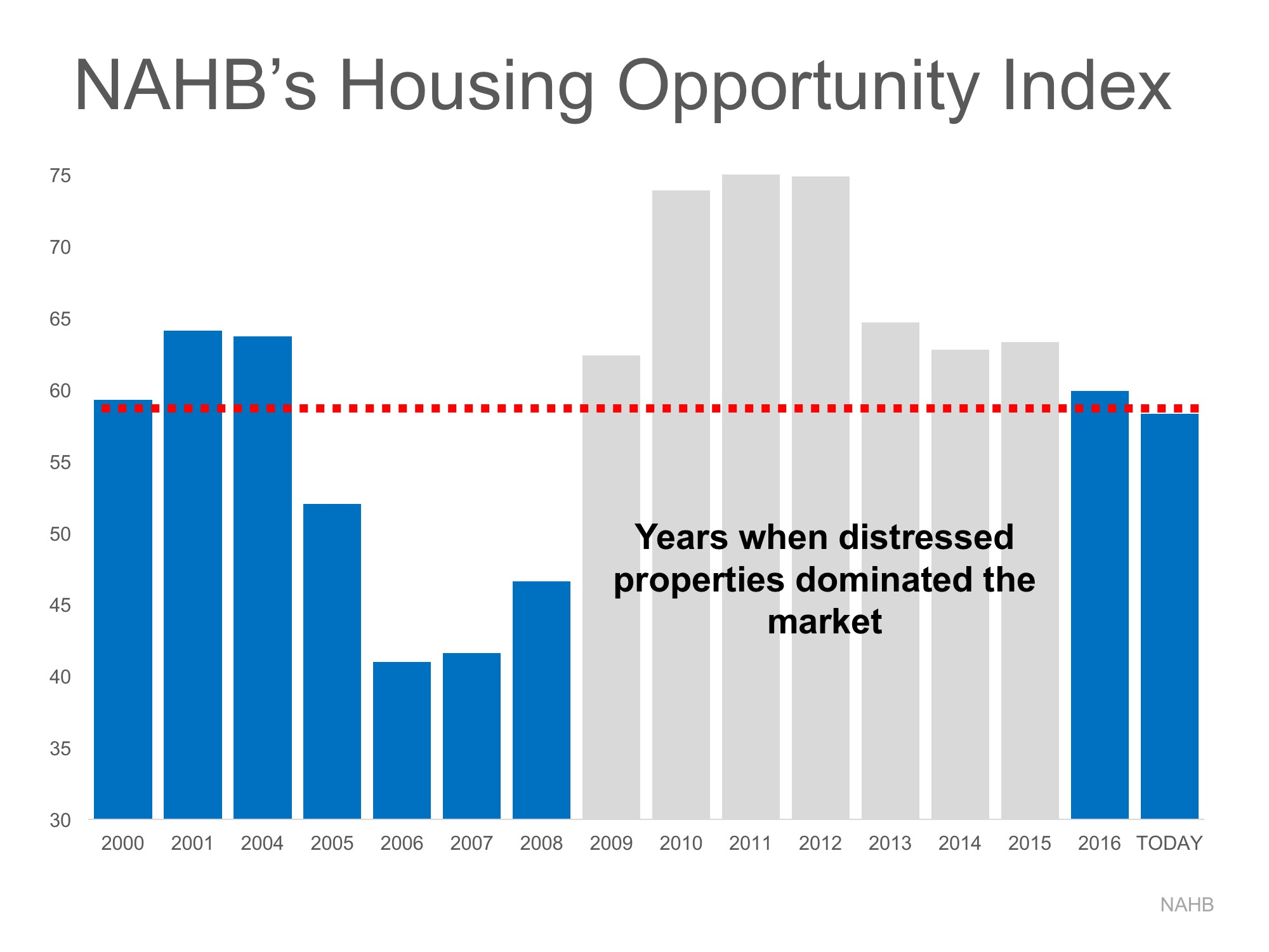Distressed Property Opportunity Index