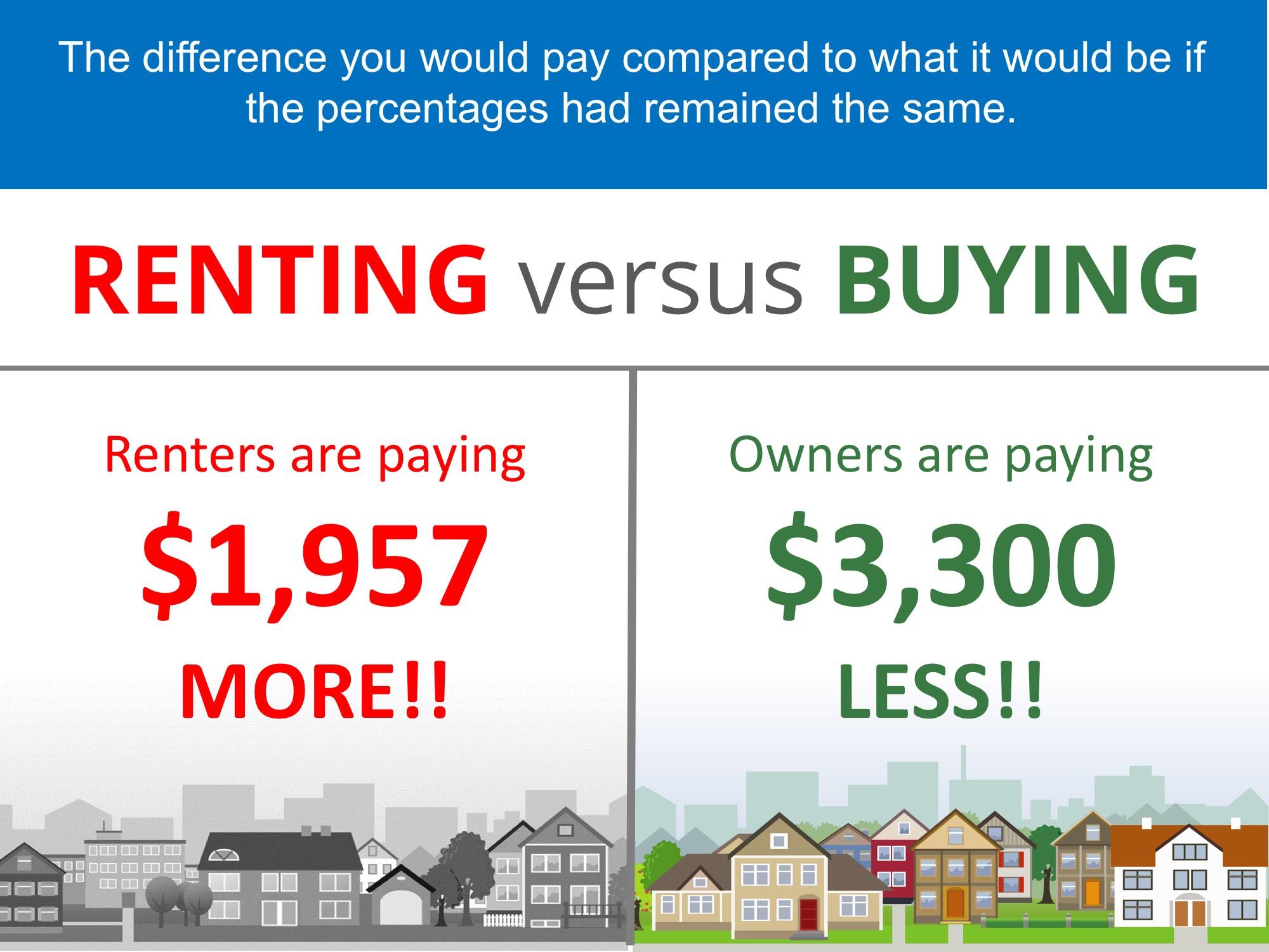 Renting vs Buying Potential Savings