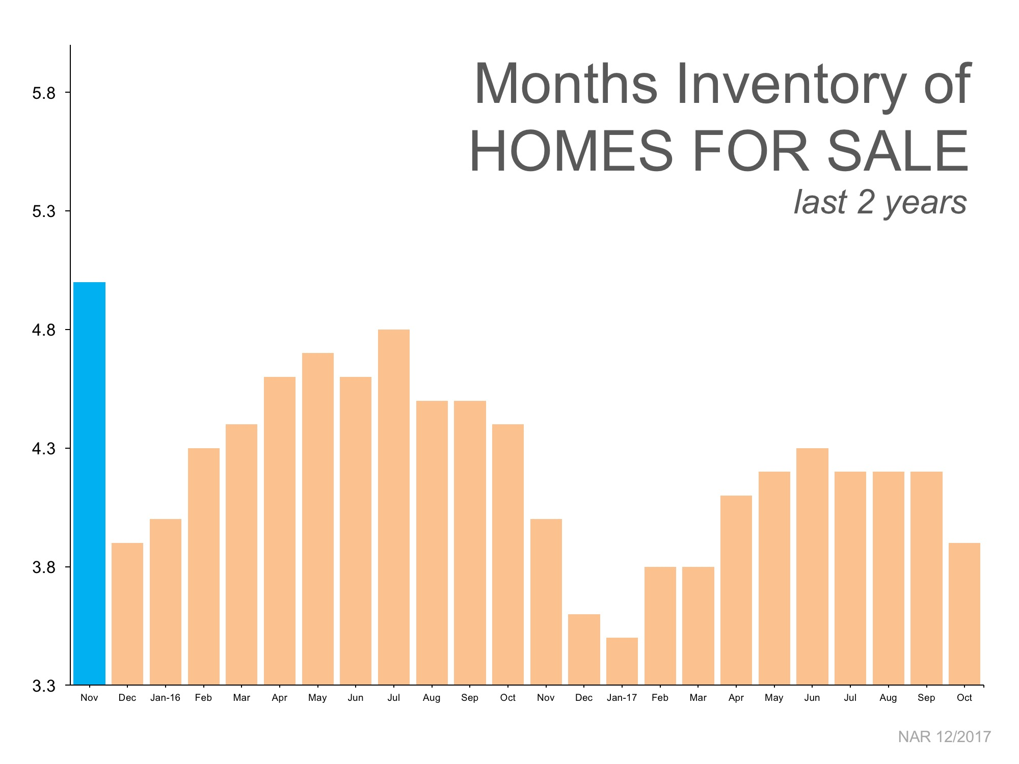 Home Inventory - Last 2 Years