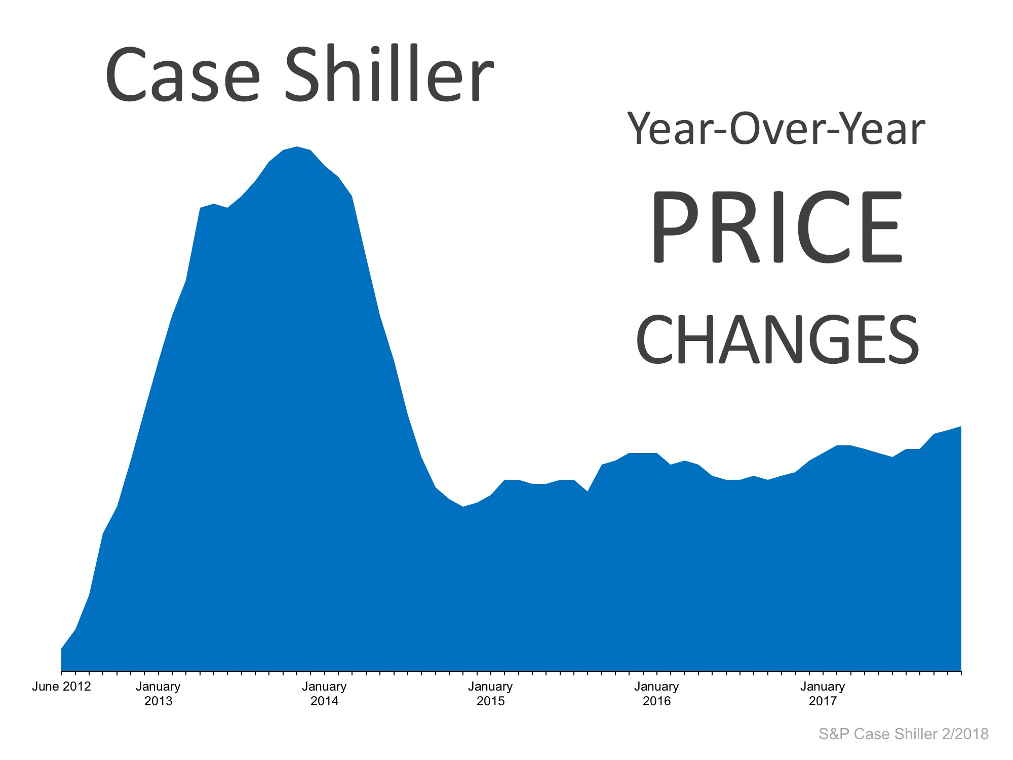 Year Over Year Price Changes