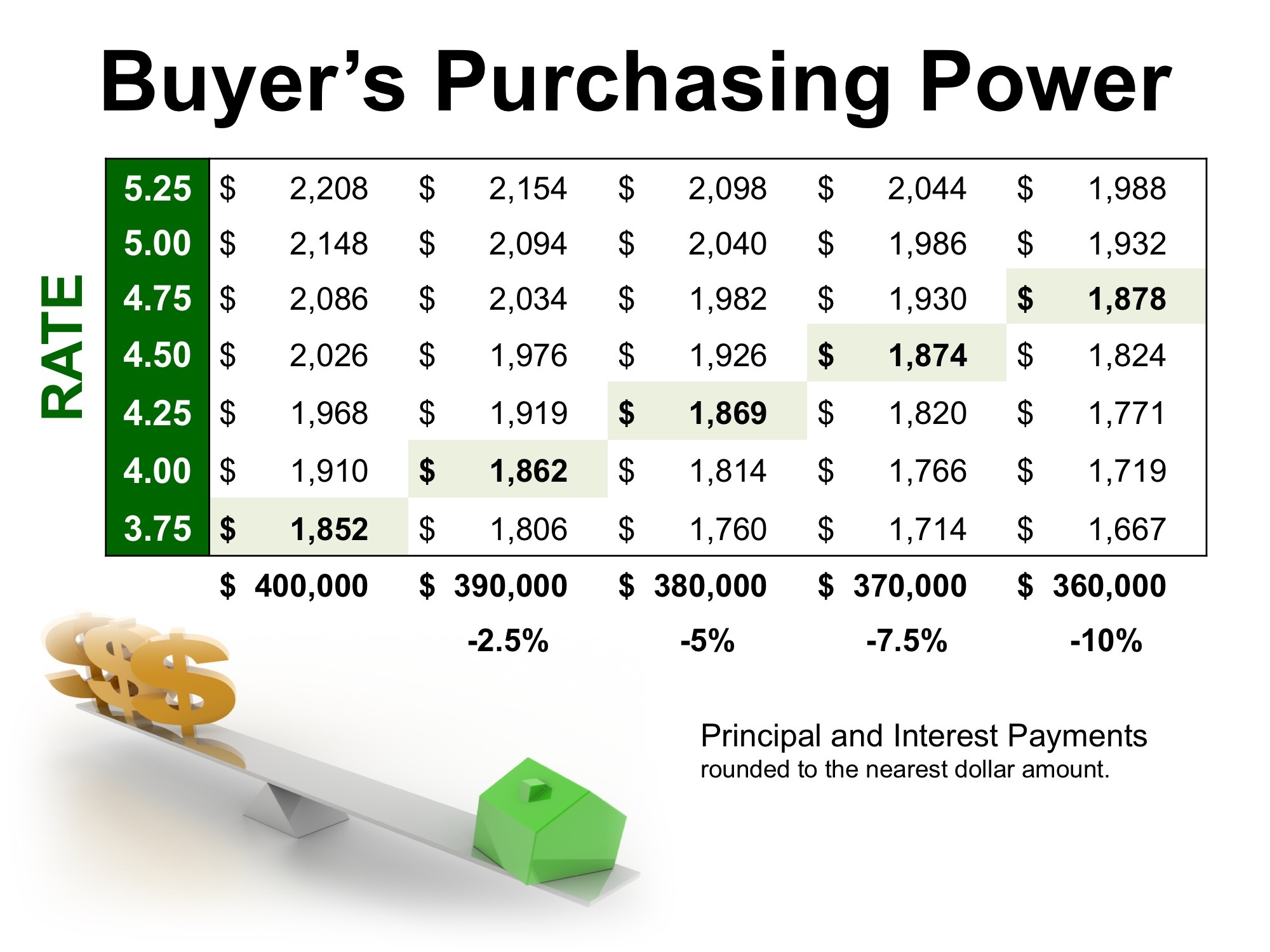 What's Your Purchasing Power? Buyers have Power too!
