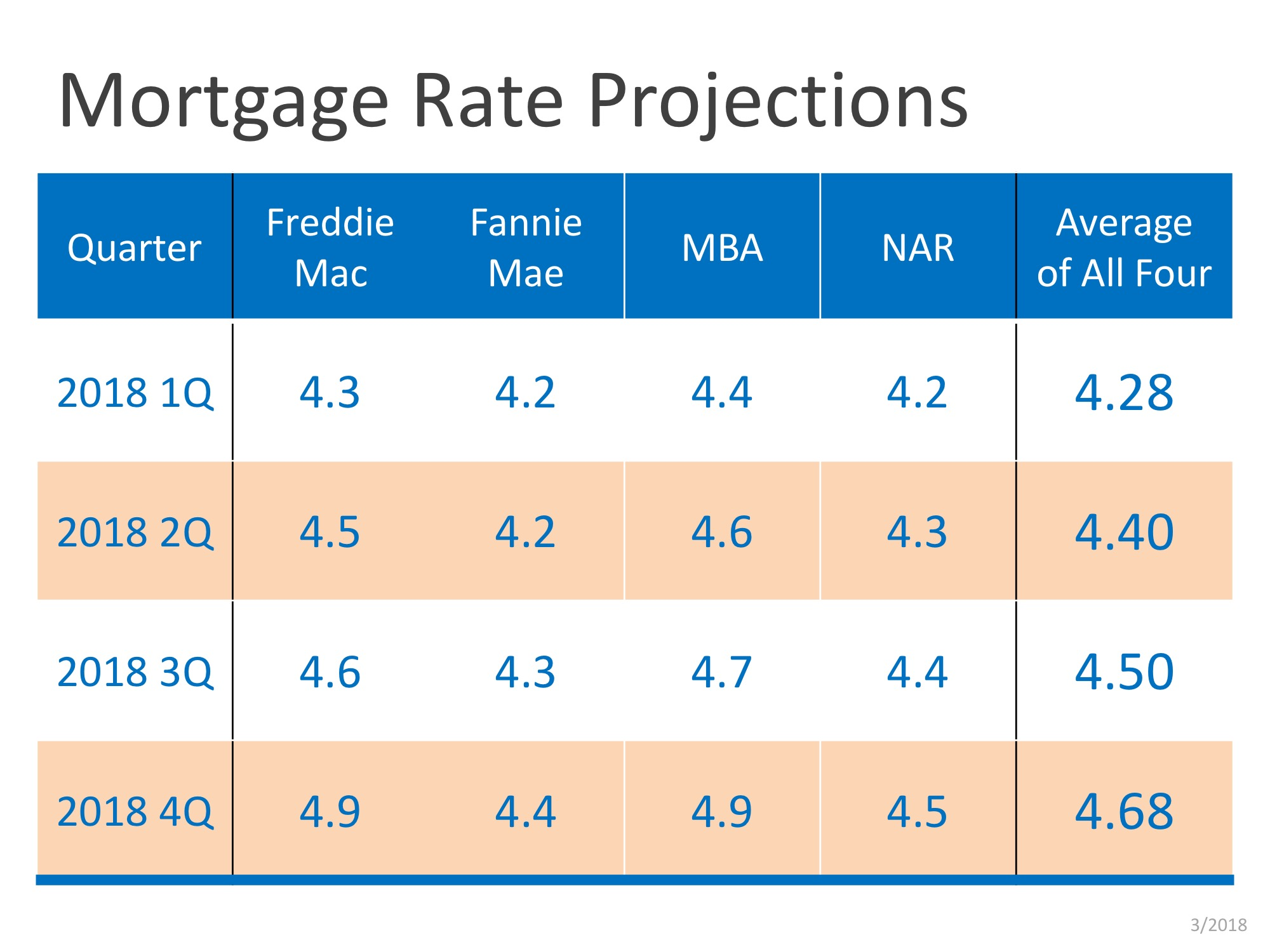 Mortgage Rate Projection