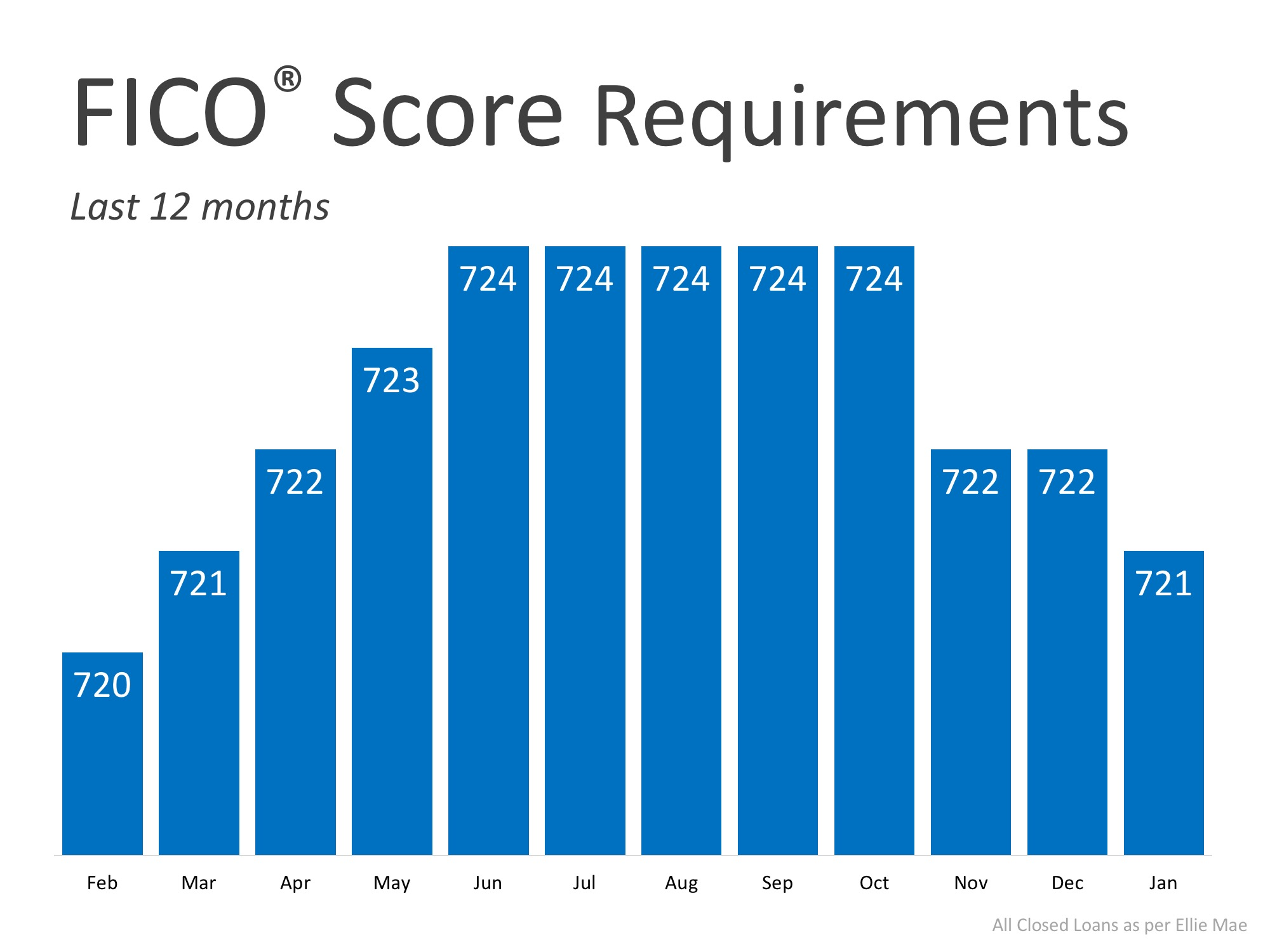 FICO Score Requirements