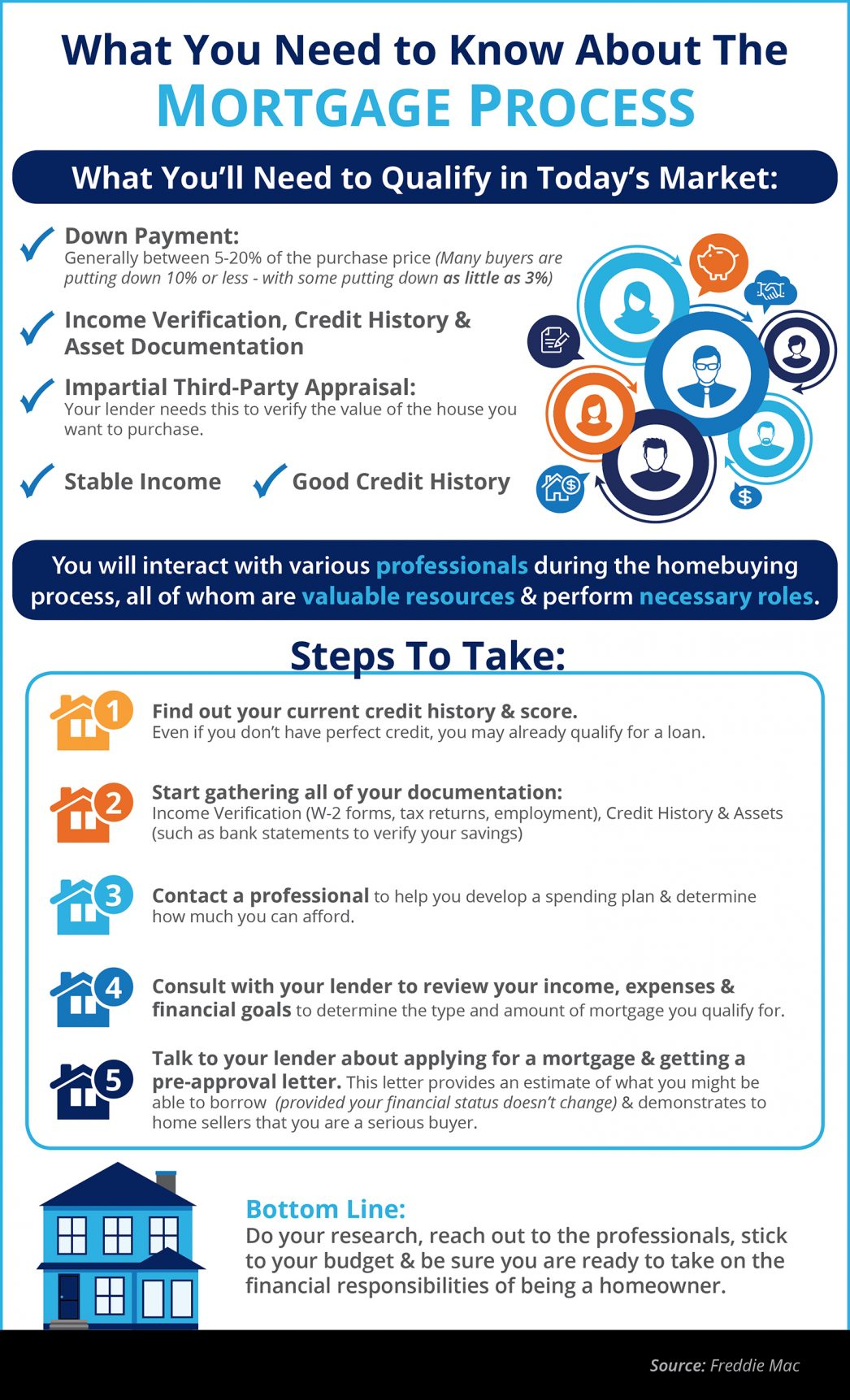 What Will You Need to Qualify for a Mortgage in Today's Market???