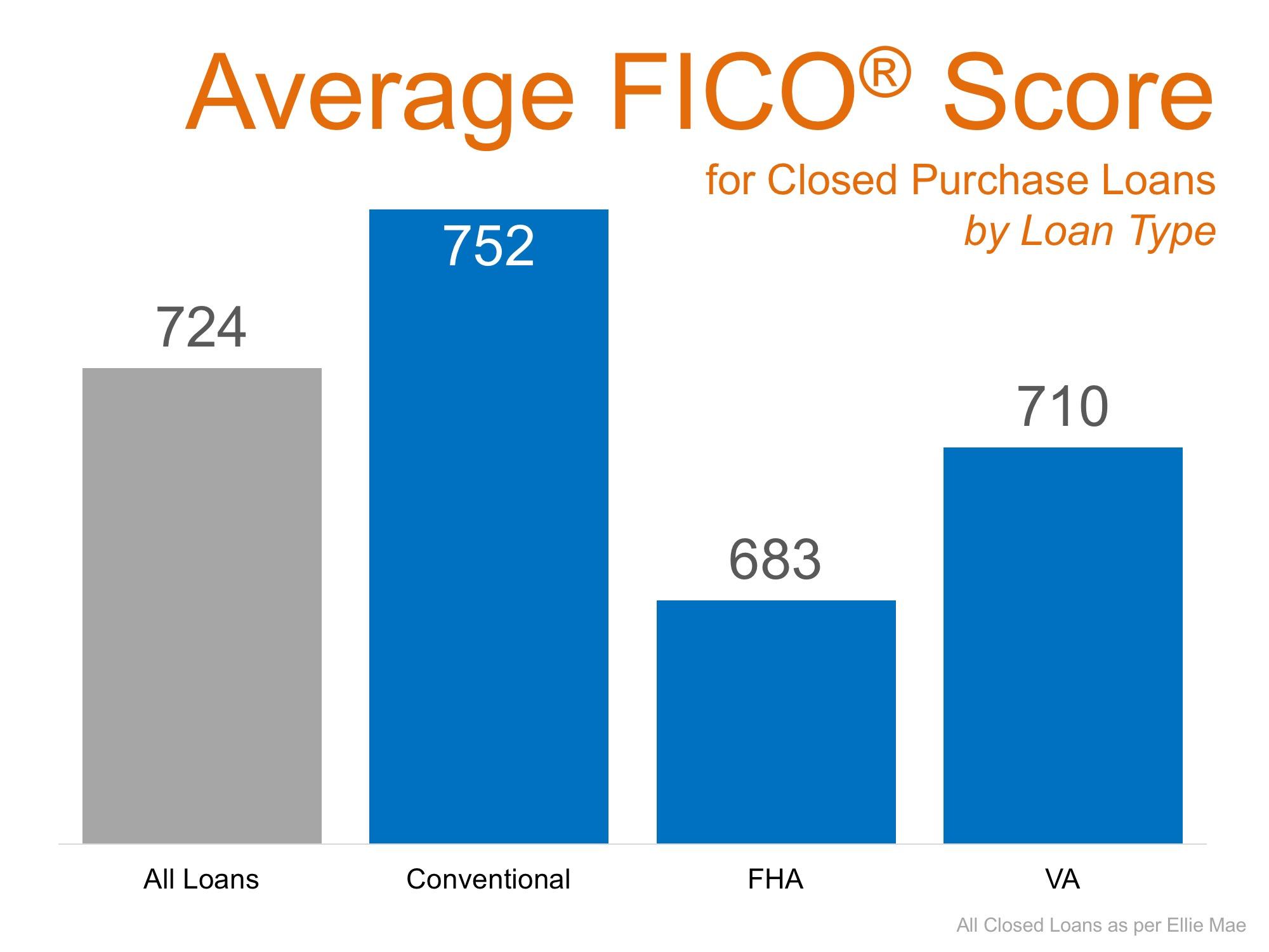 Average FICO Scores