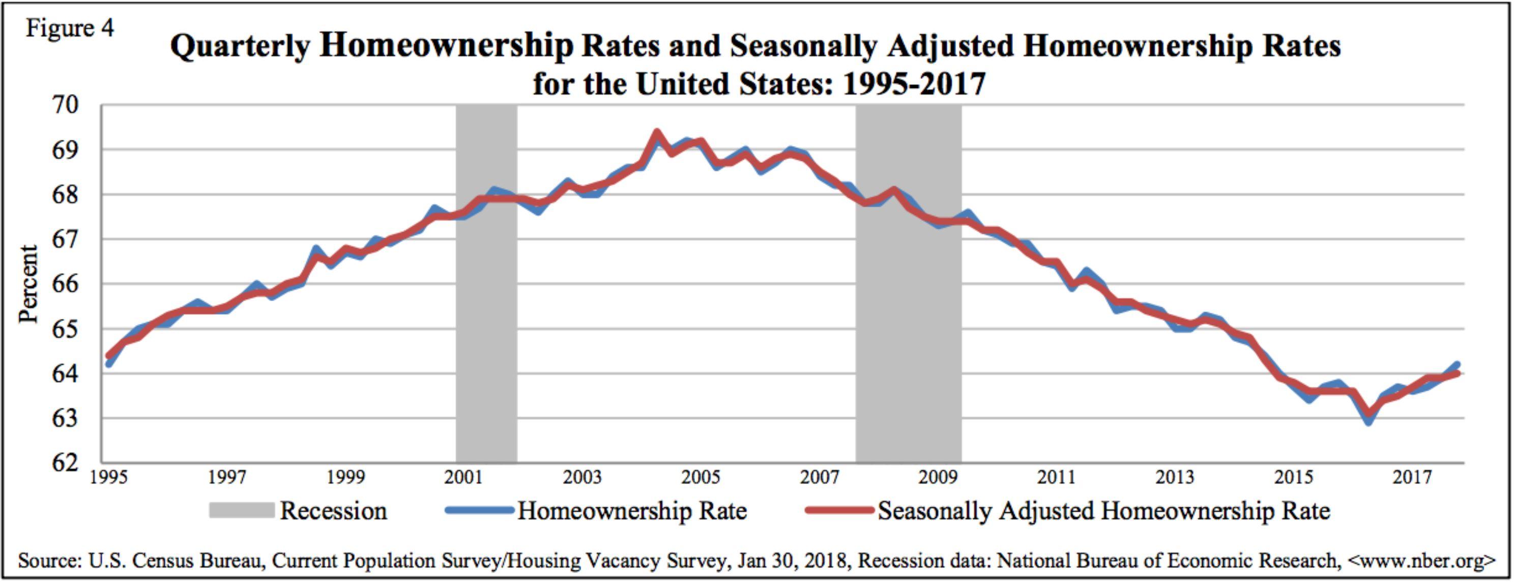 Homeownership Increase